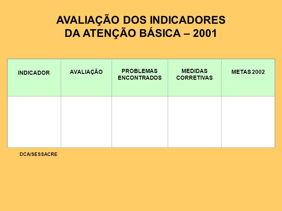 AVALIAÇÃO DOS INDICADORES DA ATENÇÃO BÁSICA – 2001 INDICADOR AVALIAÇÃO PROBLEMAS ENCONTRADOS MEDIDAS CORRETIVAS METAS 2002 DCA/SESSACRE