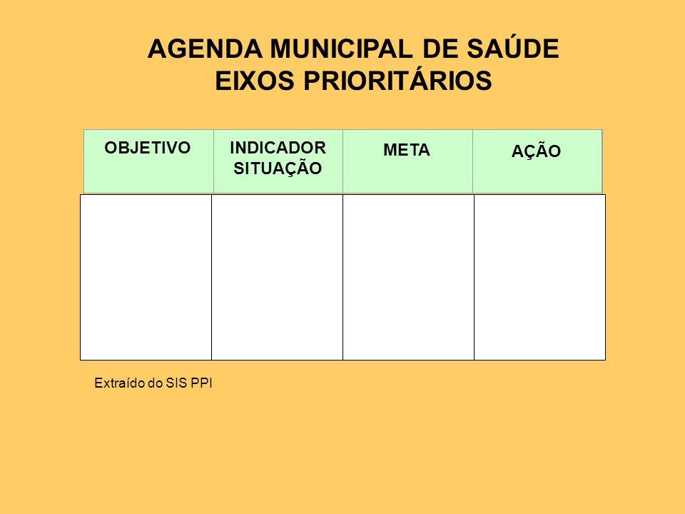 AGENDA MUNICIPAL DE SAÚDE EIXOS PRIORITÁRIOS Extraído do SIS PPI OBJETIVOINDICADOR SITUAÇÃO META AÇÃO