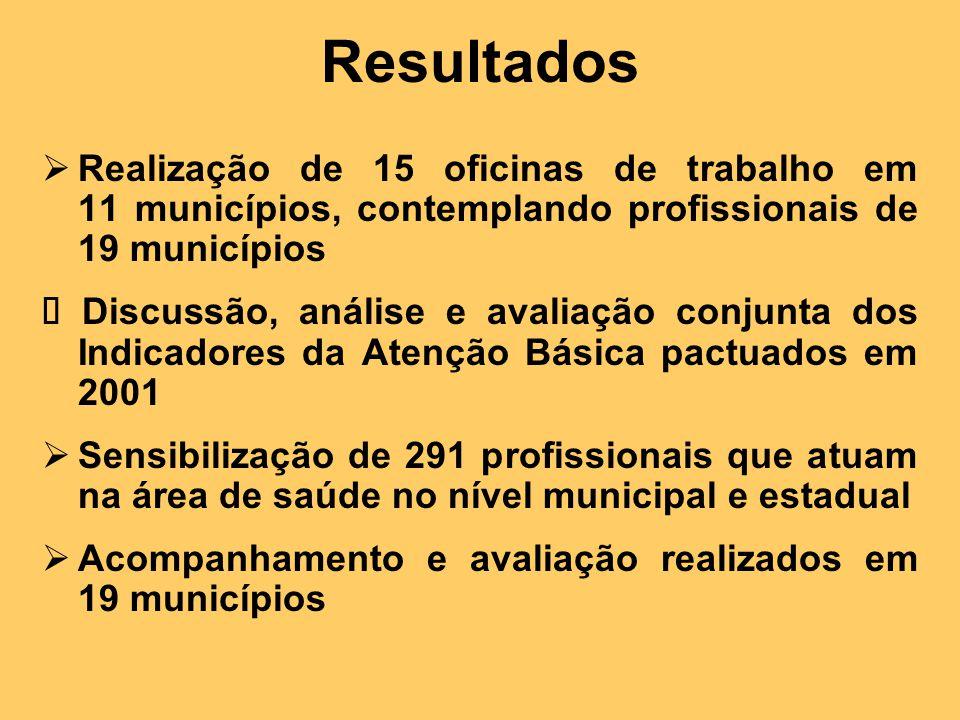 Resultados  Realização de 15 oficinas de trabalho em 11 municípios, contemplando profissionais de 19 municípios  Discussão, análise e avaliação conjunta dos Indicadores da Atenção Básica pactuados em 2001  Sensibilização de 291 profissionais que atuam na área de saúde no nível municipal e estadual  Acompanhamento e avaliação realizados em 19 municípios