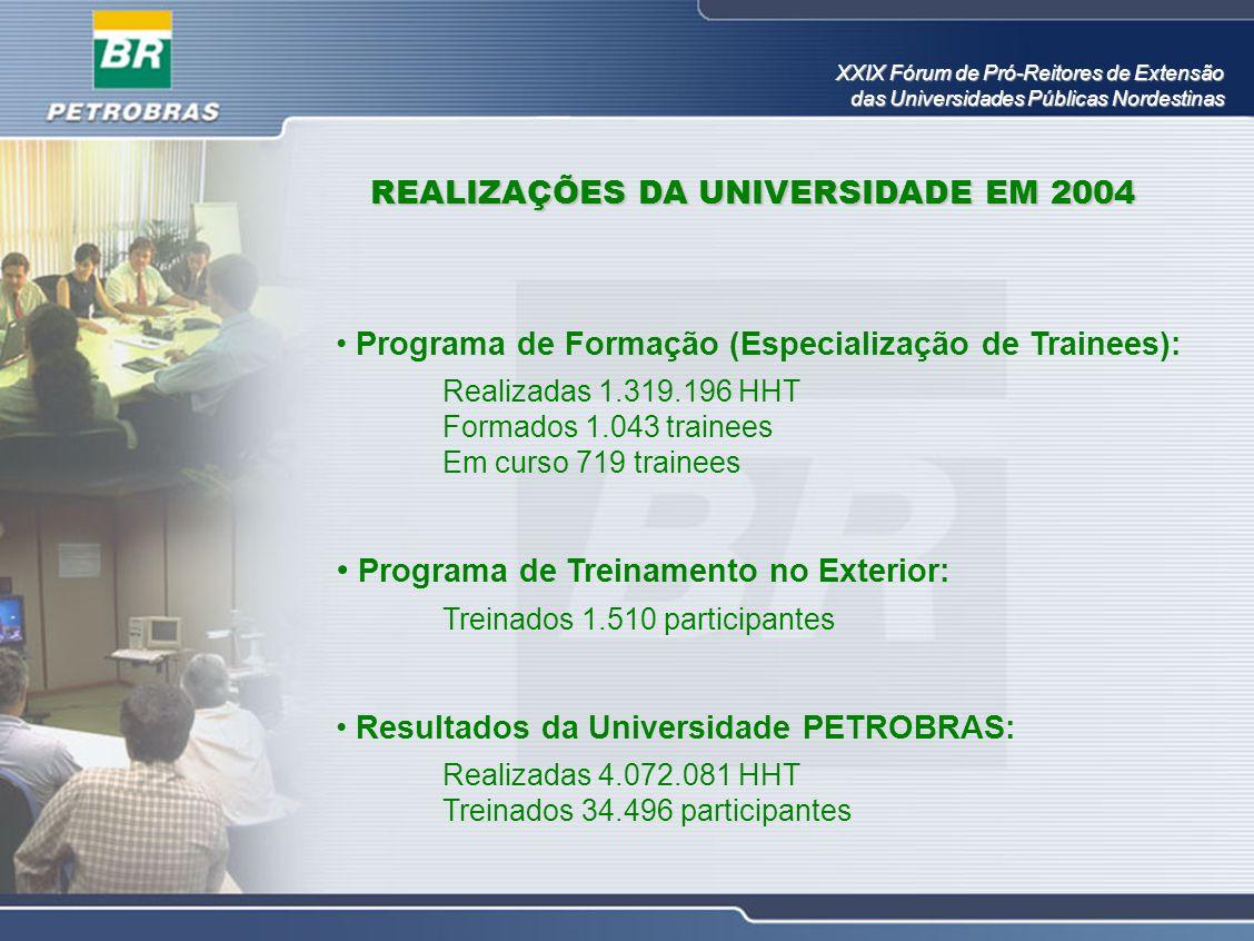 • Programa de Formação (Especialização de Trainees): Realizadas 1.319.196 HHT Formados 1.043 trainees Em curso 719 trainees • Programa de Treinamento