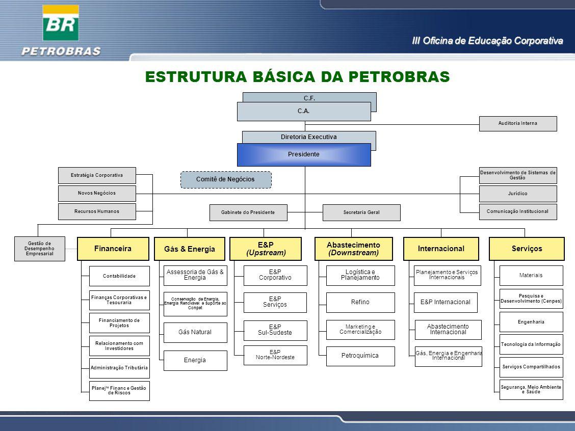 III Oficina de Educação Corporativa ESTRUTURA BÁSICA DA PETROBRAS