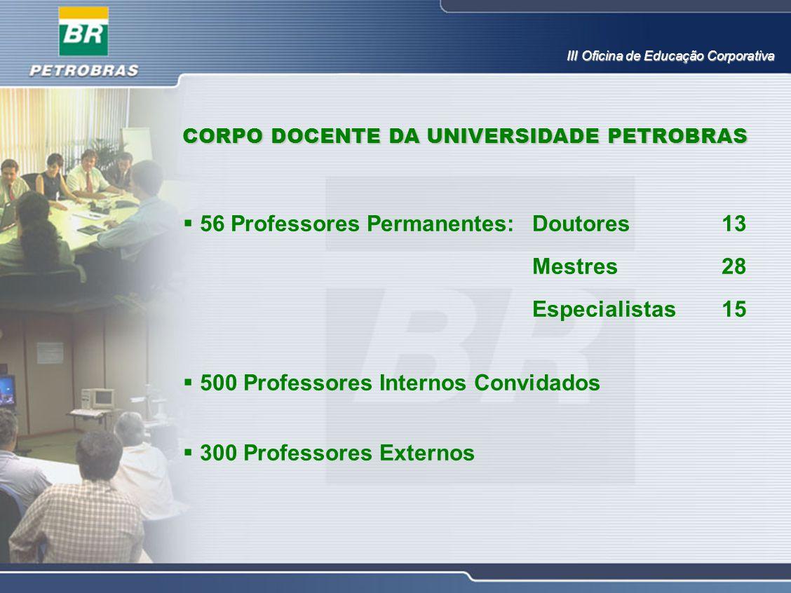  56 Professores Permanentes: Doutores13 Mestres28 Especialistas15  500 Professores Internos Convidados  300 Professores Externos CORPO DOCENTE DA U