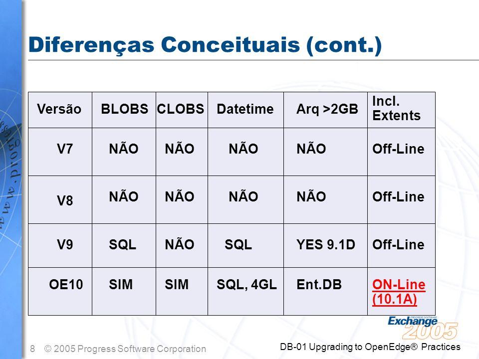 9© 2005 Progress Software Corporation DB-01 Upgrading to OpenEdge® Practices Diferenças Conceituais (cont.) VersãoThreads V7 V8 V9 OE10 NENHUM SQL-92, dbtool SQL + utilitários NENHUM Replicação triggers, logs ai triggers, logs, Fathom Repl Util.
