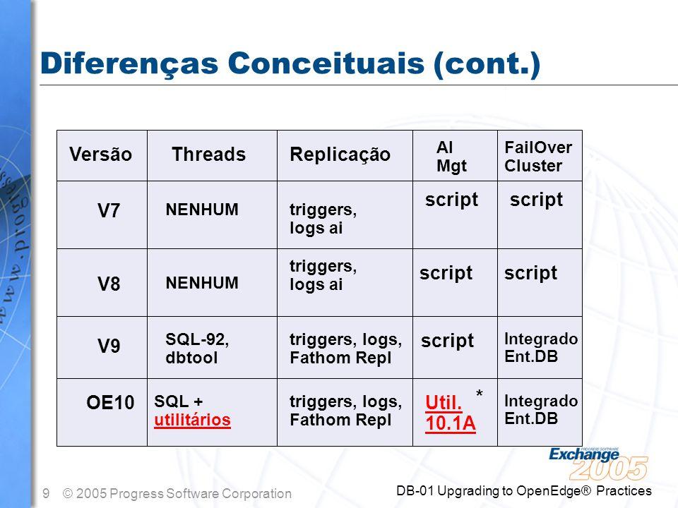30© 2005 Progress Software Corporation DB-01 Upgrading to OpenEdge® Practices Sumário n Há importantes alteração no RDBMS n Você pode usar o OpenEdge10 rapidamente –Os benefícios são imediatos –Há muitos ganhos.