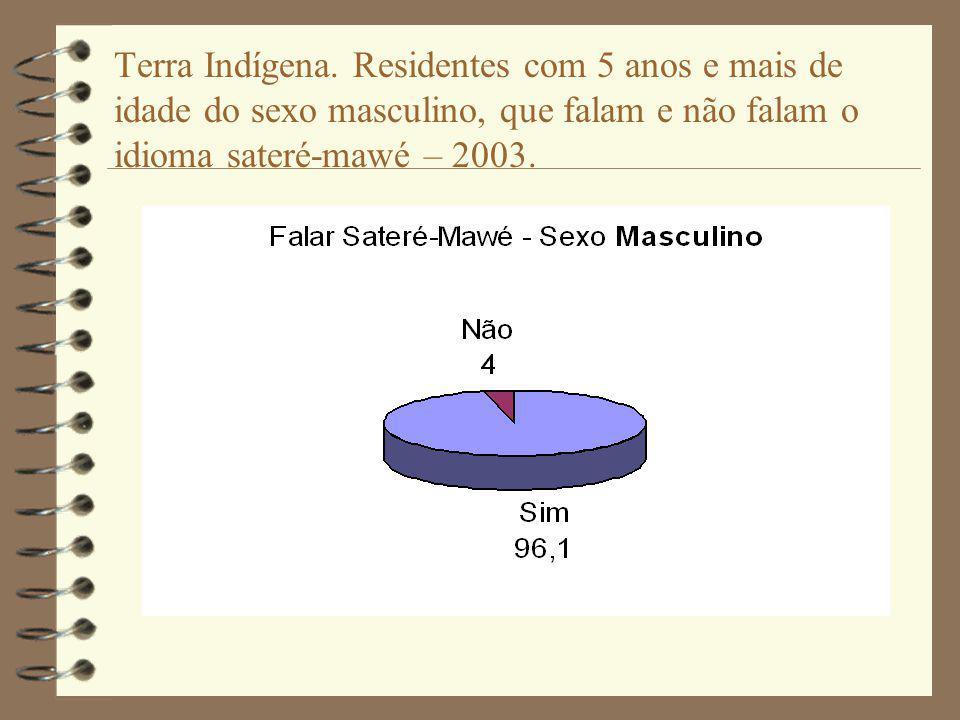 Terra Indígena. Residentes com 5 anos e mais de idade do sexo masculino, que falam e não falam o idioma sateré-mawé – 2003.