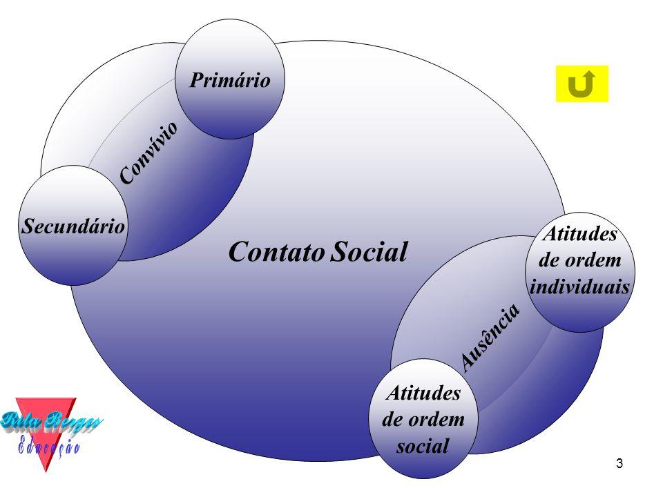 3 Contato Social Convívio Secundário Primário Ausência Atitudes de ordem social Atitudes de ordem individuais