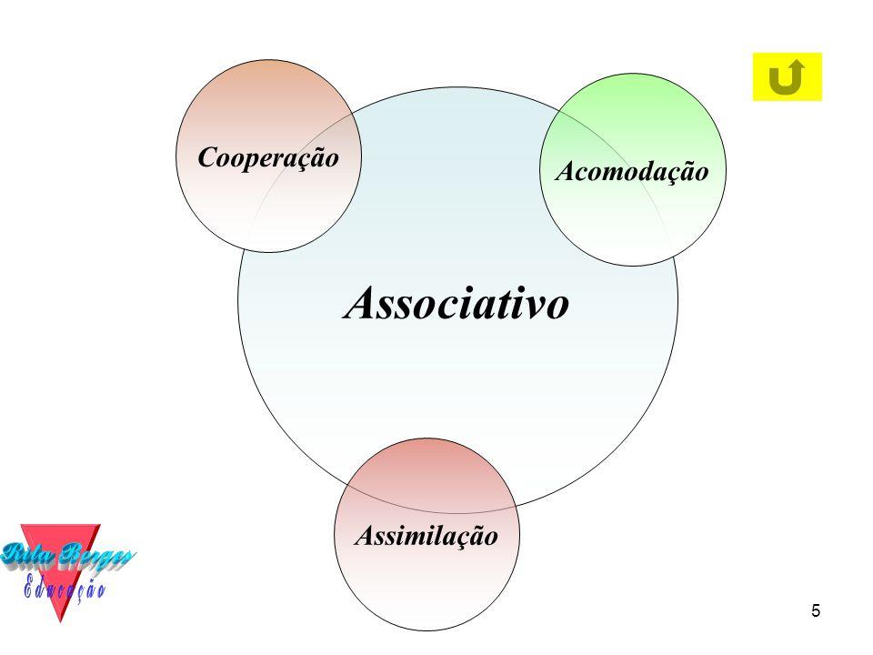 5 Associativo Assimilação Cooperação Acomodação