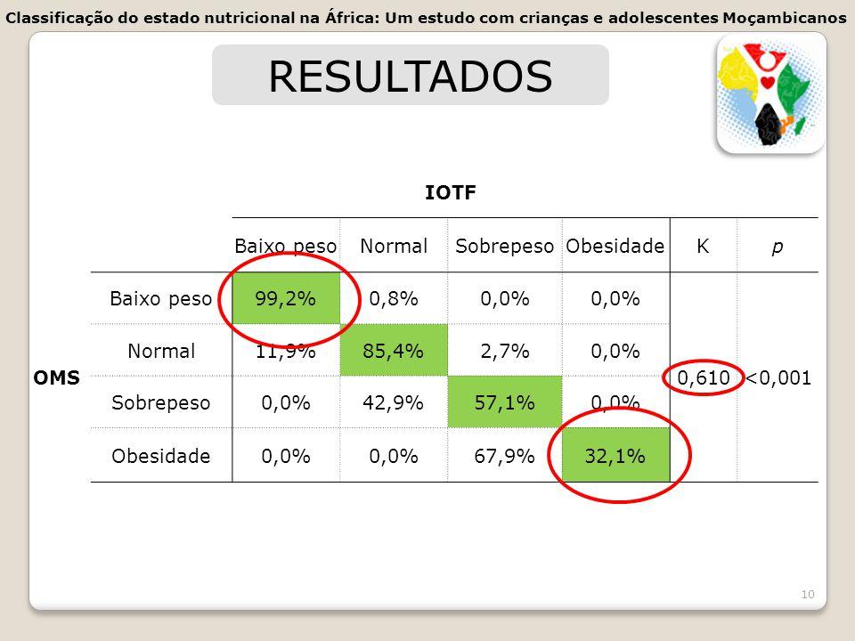 10 RESULTADOS IOTF Baixo pesoNormalSobrepesoObesidadeKp OMS Baixo peso99,2%0,8%0,0% 0,610<0,001 Normal11,9%85,4%2,7%0,0% Sobrepeso0,0%42,9%57,1%0,0% O