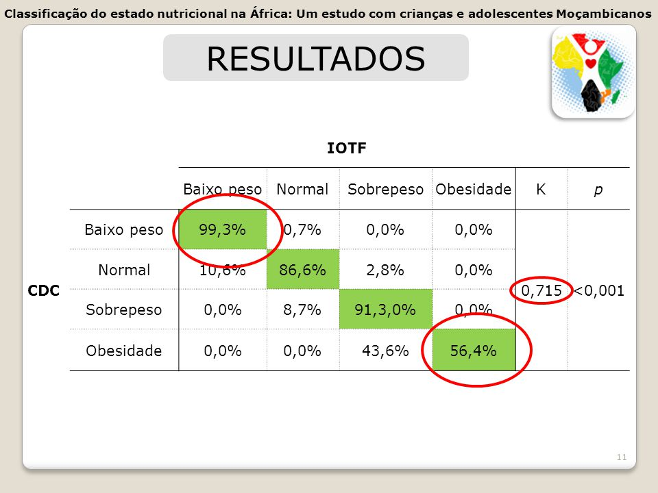 11 RESULTADOS IOTF Baixo pesoNormalSobrepesoObesidadeKp CDC Baixo peso99,3%0,7%0,0% 0,715<0,001 Normal10,6%86,6%2,8%0,0% Sobrepeso0,0%8,7%91,3,0%0,0%
