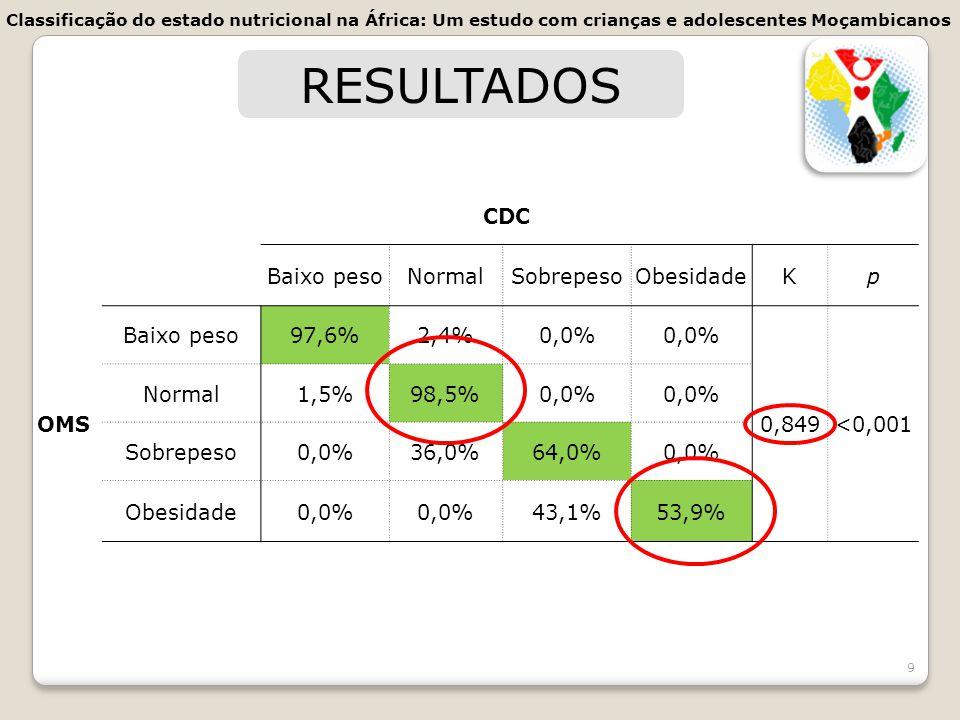 9 RESULTADOS CDC Baixo pesoNormalSobrepesoObesidadeKp OMS Baixo peso97,6%2,4%0,0% 0,849<0,001 Normal1,5%98,5%0,0% Sobrepeso0,0%36,0%64,0%0,0% Obesidad