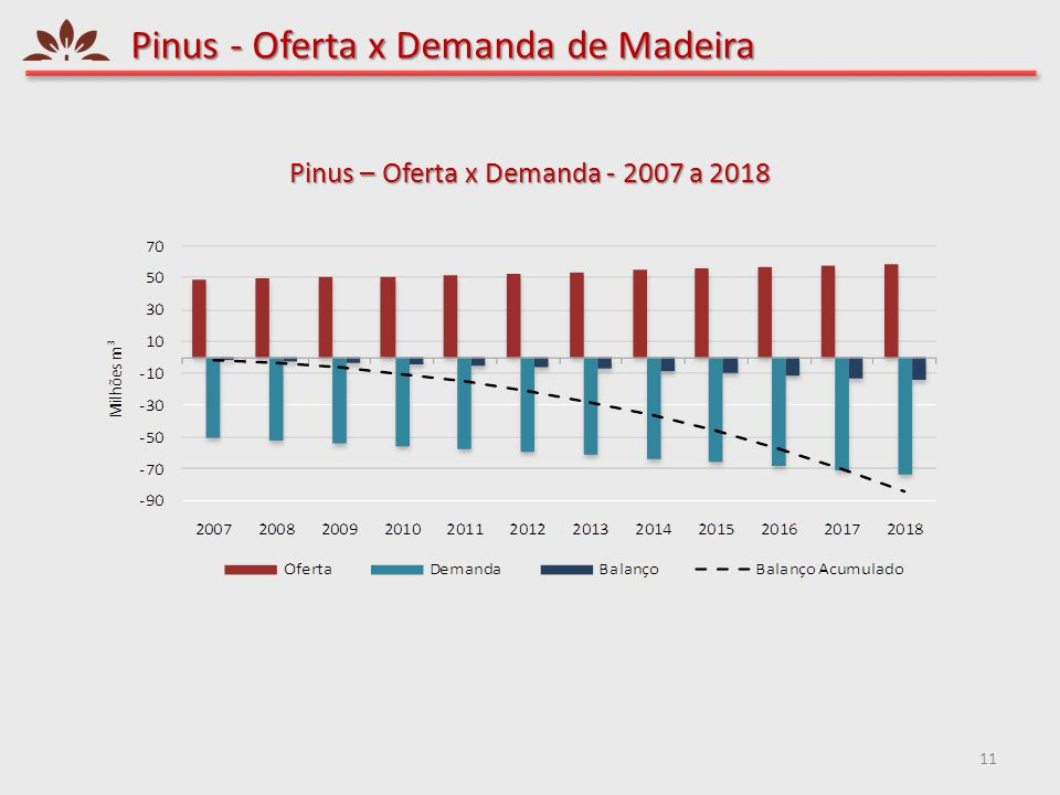 Pinus - Oferta x Demanda de Madeira 11 Pinus – Oferta x Demanda - 2007 a 2018