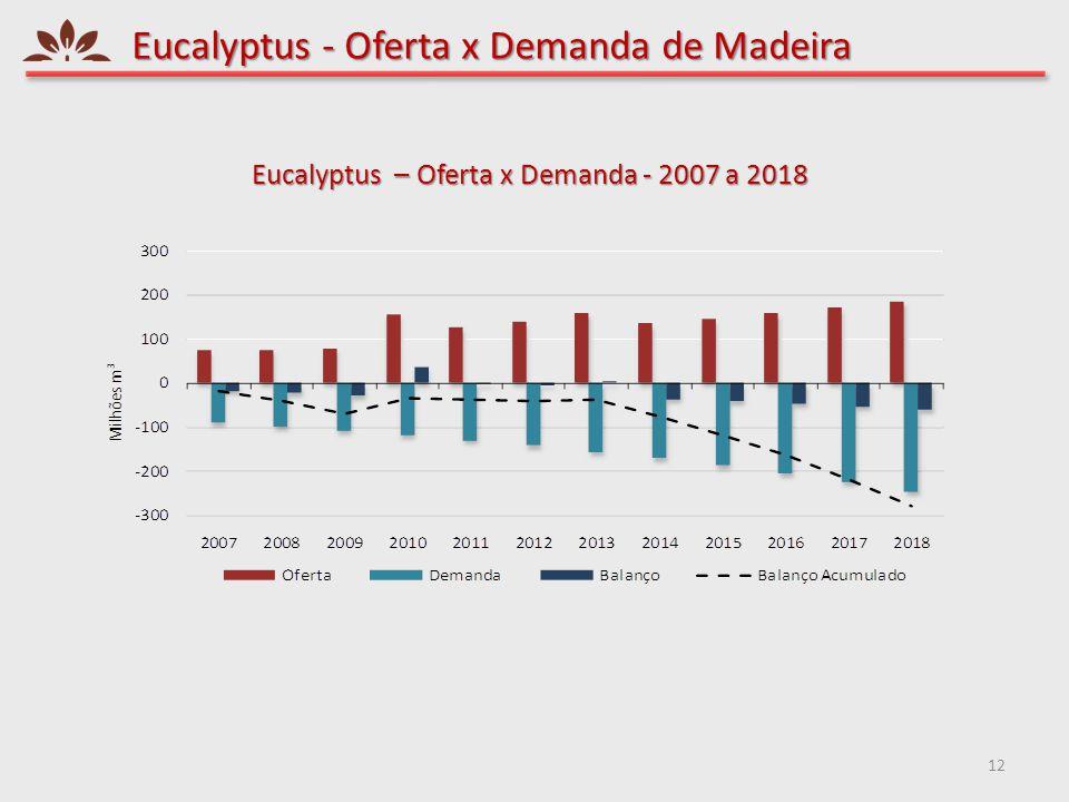 Eucalyptus - Oferta x Demanda de Madeira 12 Eucalyptus – Oferta x Demanda - 2007 a 2018