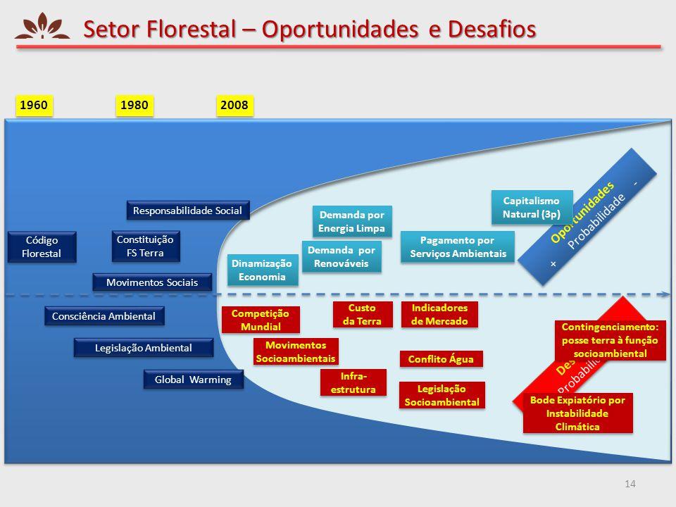 Setor Florestal – Oportunidades e Desafios 14 Desafios - Probabilidade + Desafios - Probabilidade + Oportunidades + Probabilidade - Oportunidades + Pr