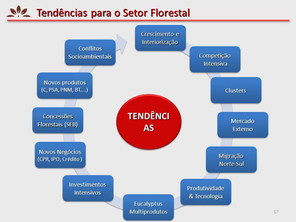 Tendências para o Setor Florestal 17 Crescimento e Interiorização Clusters Competição Intensiva Intensiva MercadoExterno Migração Norte-Sul Norte-Sul