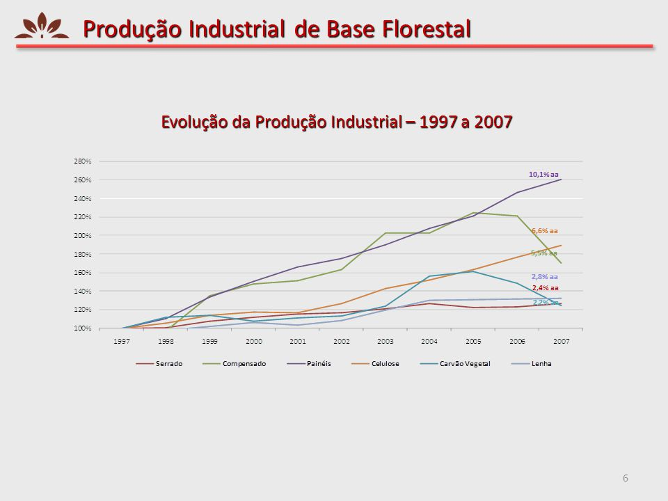 Produção Industrial de Base Florestal 6 Evolução da Produção Industrial – 1997 a 2007