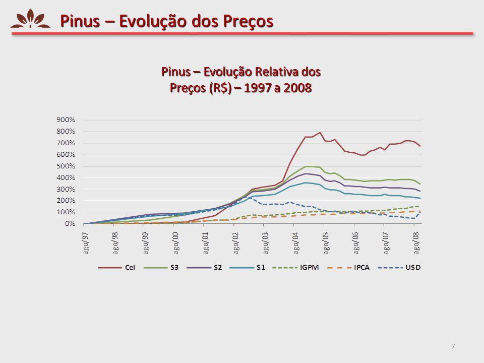 Pinus – Evolução dos Preços 8 Preços de Pinus (R$/m3 em pé) - 1997 a 2008 – PR/SC Preços Reais (R$/m3 em pé - 2008) Preços Nominais (R$/m3 em pé) Preços Nominais (US$/m3 em pé)