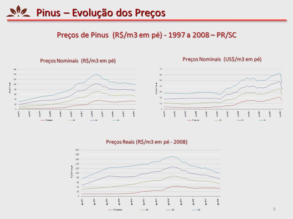 Pinus – Evolução dos Preços 8 Preços de Pinus (R$/m3 em pé) - 1997 a 2008 – PR/SC Preços Reais (R$/m3 em pé - 2008) Preços Nominais (R$/m3 em pé) Preç