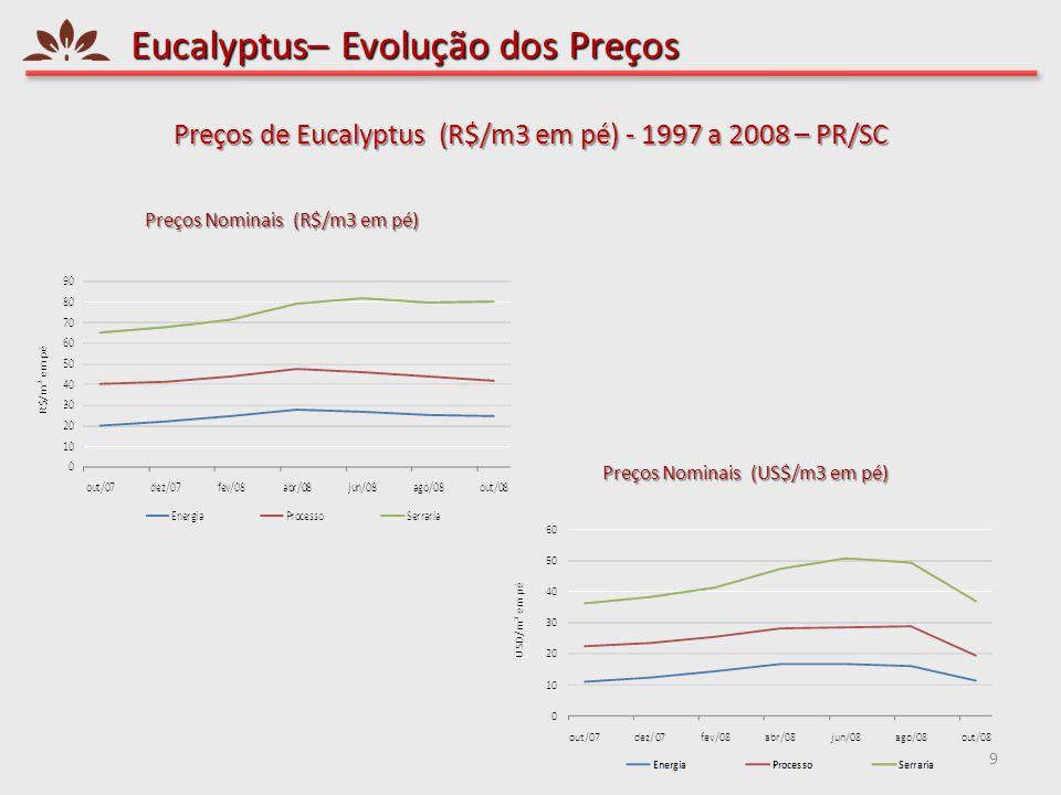 Eucalyptus– Evolução dos Preços 9 Preços de Eucalyptus (R$/m3 em pé) - 1997 a 2008 – PR/SC Preços Nominais (R$/m3 em pé) Preços Nominais (US$/m3 em pé