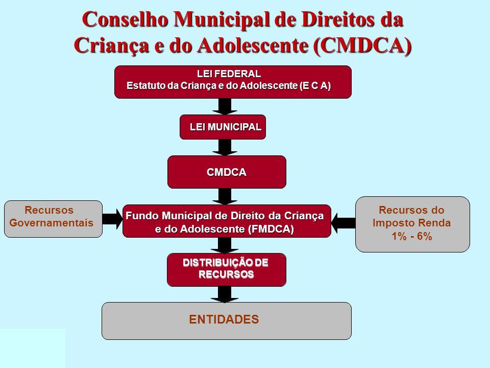 DISTRIBUIÇÃO DE RECURSOS ENTIDADES LEI FEDERAL Estatuto da Criança e do Adolescente (E C A) LEI MUNICIPAL LEI MUNICIPAL CMDCA CMDCA Recursos Govername