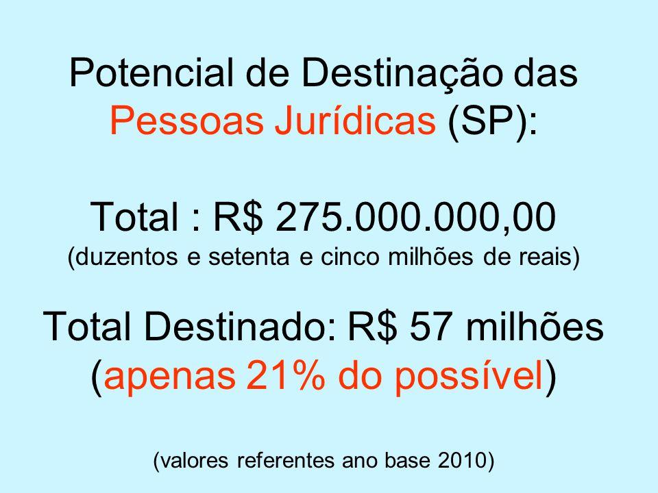 Potencial de Destinação das Pessoas Jurídicas (SP): Total : R$ 275.000.000,00 (duzentos e setenta e cinco milhões de reais) Total Destinado: R$ 57 mil
