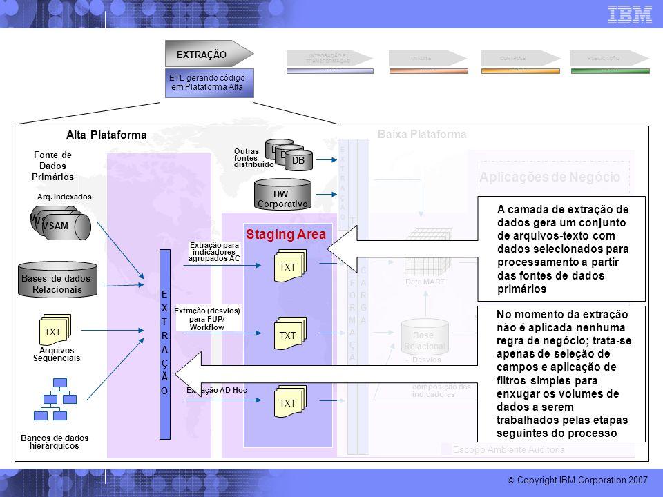 © Copyright IBM Corporation 2007 EXTRAÇÃOEXTRAÇÃO Alta Plataforma Baixa Plataforma VSAM Arq. indexados Arquivos TXT Resultado Ad Hoc Staging Area DW C