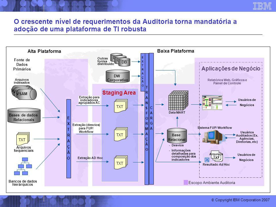 © Copyright IBM Corporation 2007 EXTRAÇÃOEXTRAÇÃO O crescente nível de requerimentos da Auditoria torna mandatória a adoção de uma plataforma de TI ro