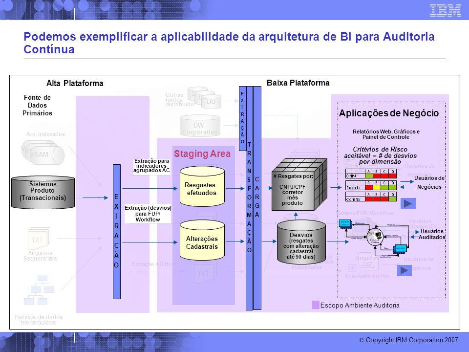 © Copyright IBM Corporation 2007 Baixa Plataforma Arquivos TXT Resultado Ad Hoc Usuários de Negócios Sistema FUP/ Workflow Usuários Auditados (Ex. Agê