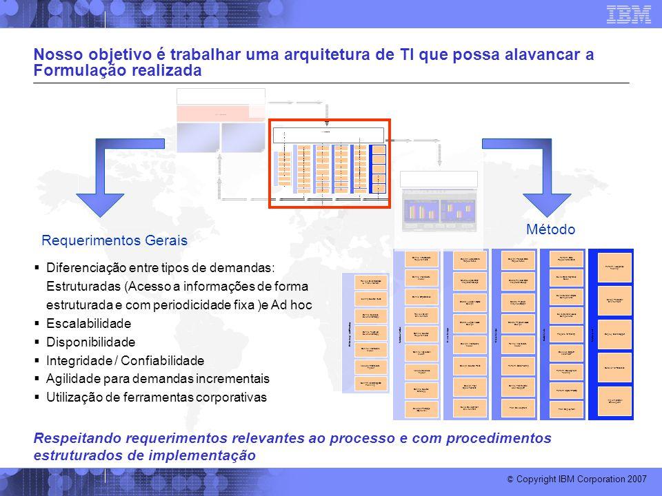 © Copyright IBM Corporation 2007 Nosso objetivo é trabalhar uma arquitetura de TI que possa alavancar a Formulação realizada BI Strategy and Planning