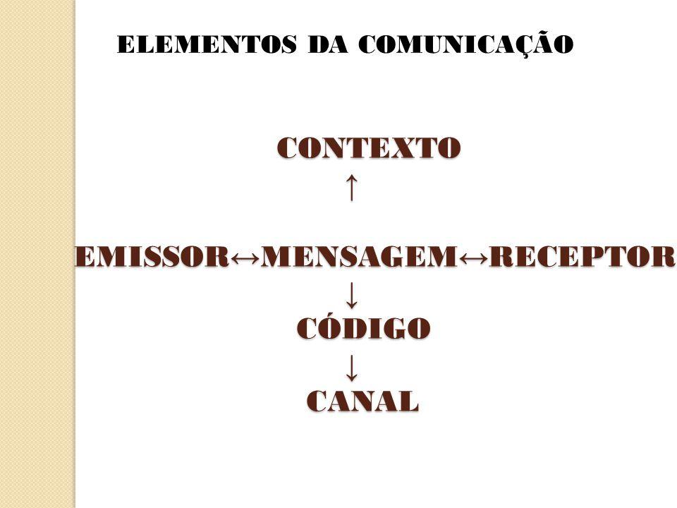 CONTEXTO ↑ EMISSOR ↔ MENSAGEM ↔ RECEPTOR ↓ CÓDIGO ↓ CANAL ELEMENTOS DA COMUNICAÇÃO