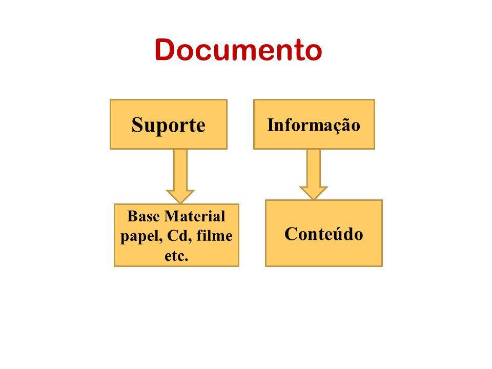 Documento Base Material papel, Cd, filme etc. Conteúdo Suporte Informação