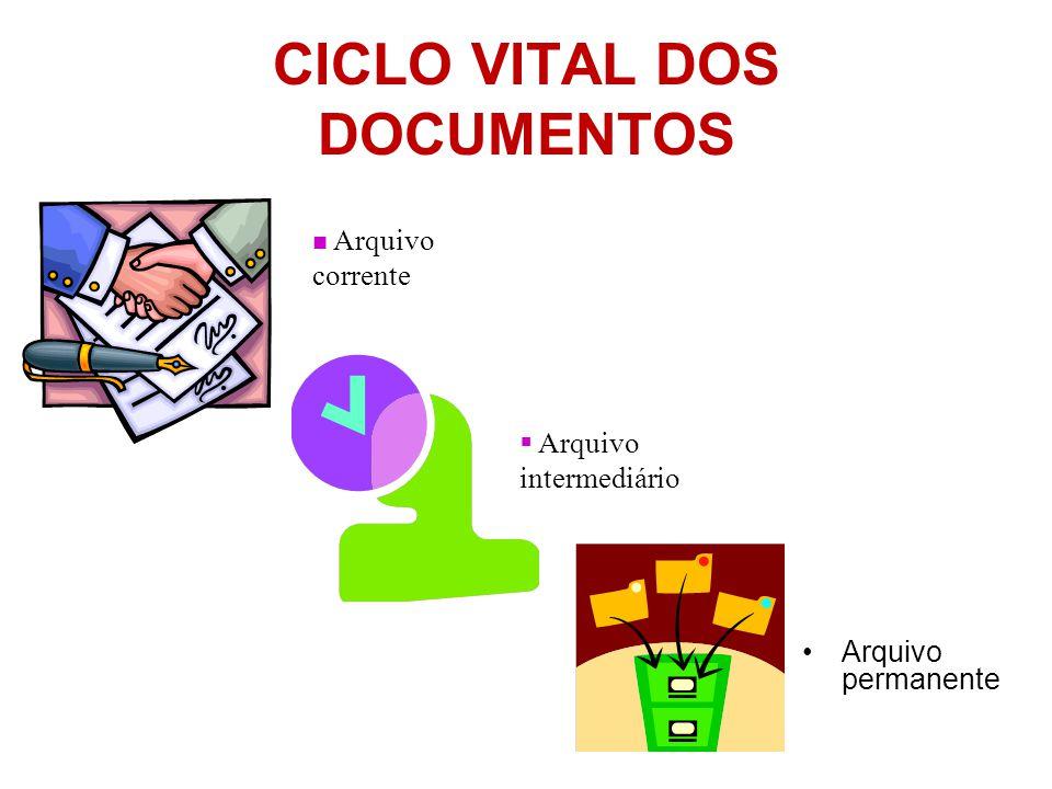 CICLO VITAL DOS DOCUMENTOS •Arquivo permanente  Arquivo corrente  Arquivo intermediário