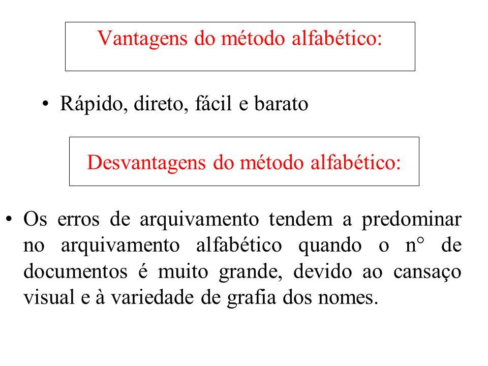 Vantagens do método alfabético: •Rápido, direto, fácil e barato Desvantagens do método alfabético: •Os erros de arquivamento tendem a predominar no ar