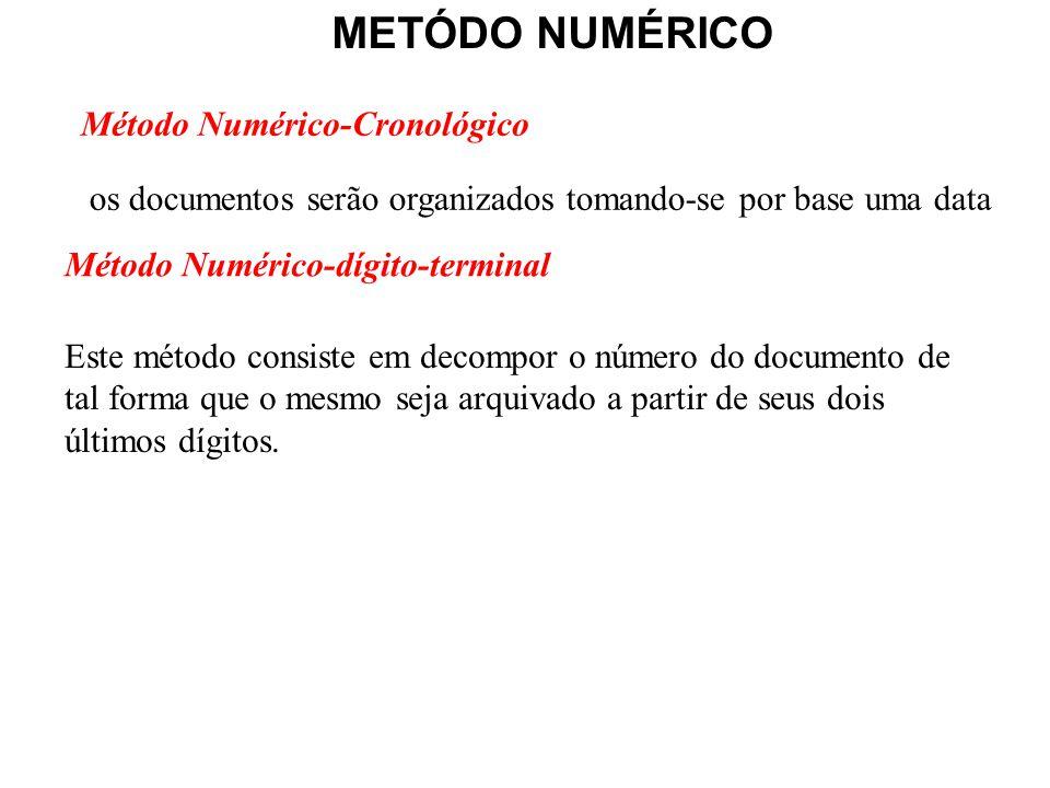 Método Numérico-Cronológico METÓDO NUMÉRICO Método Numérico-dígito-terminal os documentos serão organizados tomando-se por base uma data Este método c