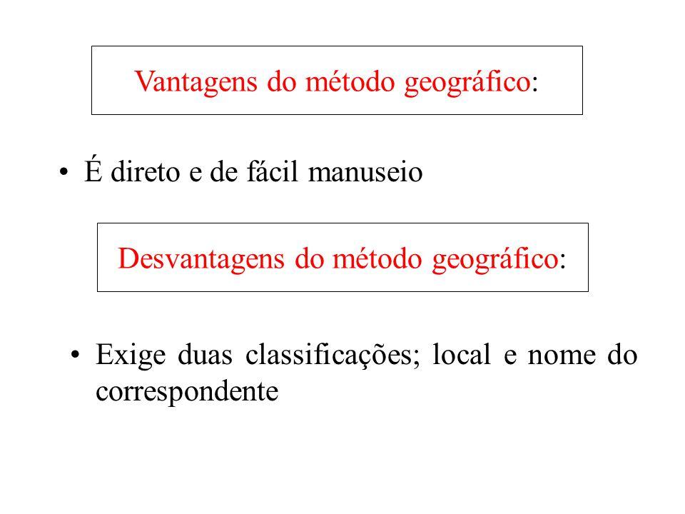 Vantagens do método geográfico: •É direto e de fácil manuseio Desvantagens do método geográfico: •Exige duas classificações; local e nome do correspon