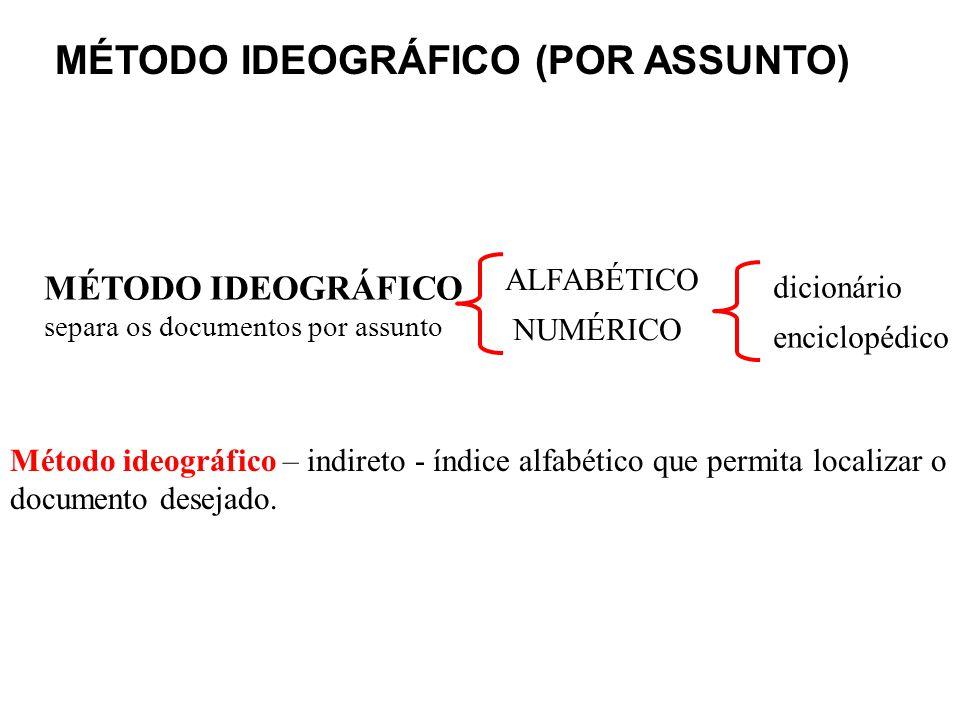 MÉTODO IDEOGRÁFICO (POR ASSUNTO) ALFABÉTICO NUMÉRICO MÉTODO IDEOGRÁFICO separa os documentos por assunto dicionário enciclopédico Método ideográfico –
