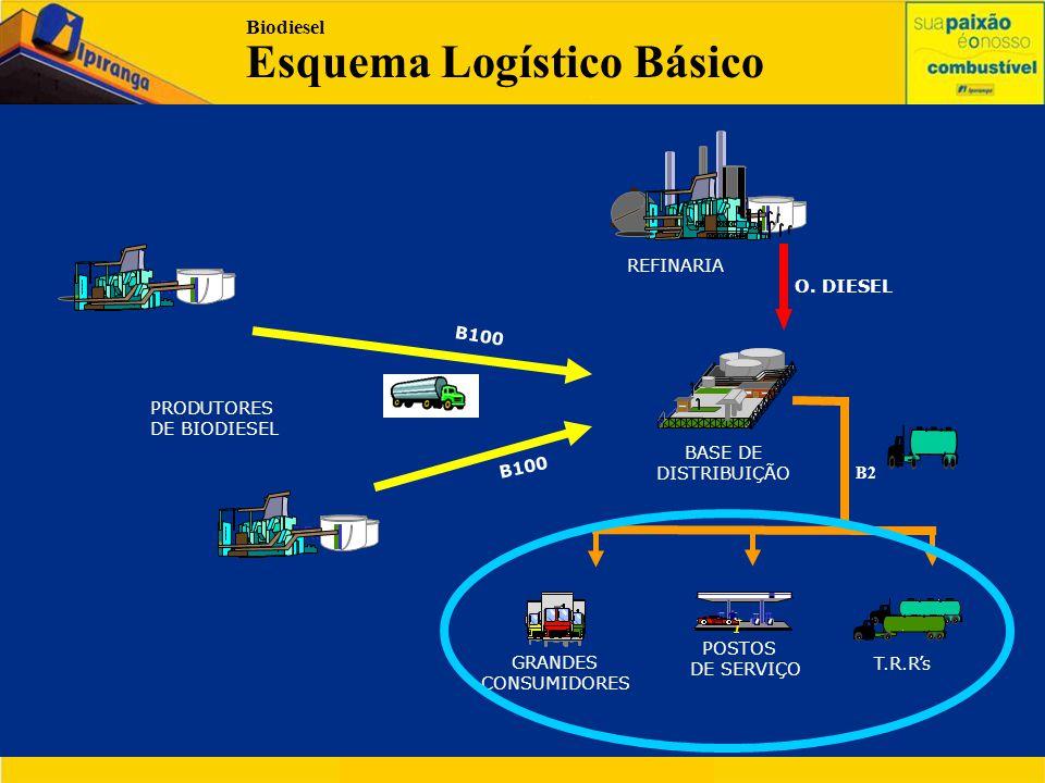 REFINARIA T.R.R. I POSTOS DE SERVIÇO T.R.R's O. DIESEL B100 Biodiesel Esquema Logístico Básico BASE DE DISTRIBUIÇÃO GRANDES CONSUMIDORES PRODUTORES DE