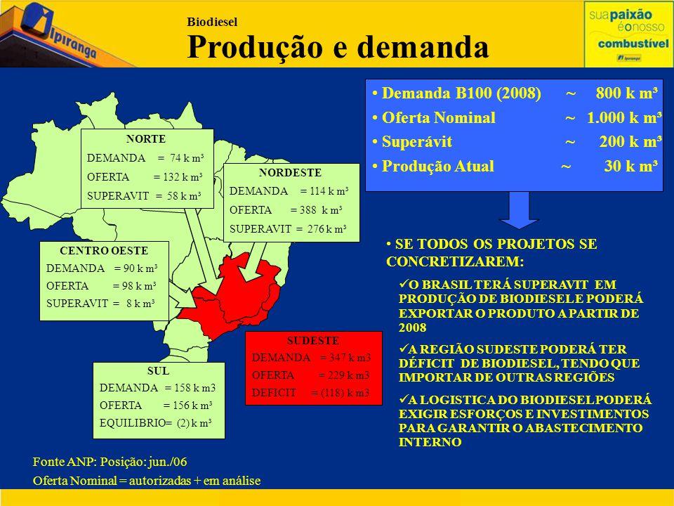 SUDESTE DEMANDA = 347 k m3 OFERTA = 229 k m3 DEFICIT = (118) k m3 • Demanda B100 (2008) ~ 800 k m³ • Oferta Nominal ~ 1.000 k m³ • Superávit ~ 200 k m