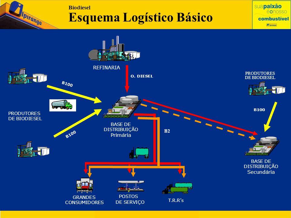REFINARIA T.R.R. O. DIESEL B100 Biodiesel Esquema Logístico Básico PRODUTORES DE BIODIESEL T.R.R. B100 GRANDES CONSUMIDORES BASE DE DISTRIBUIÇÃO Primá