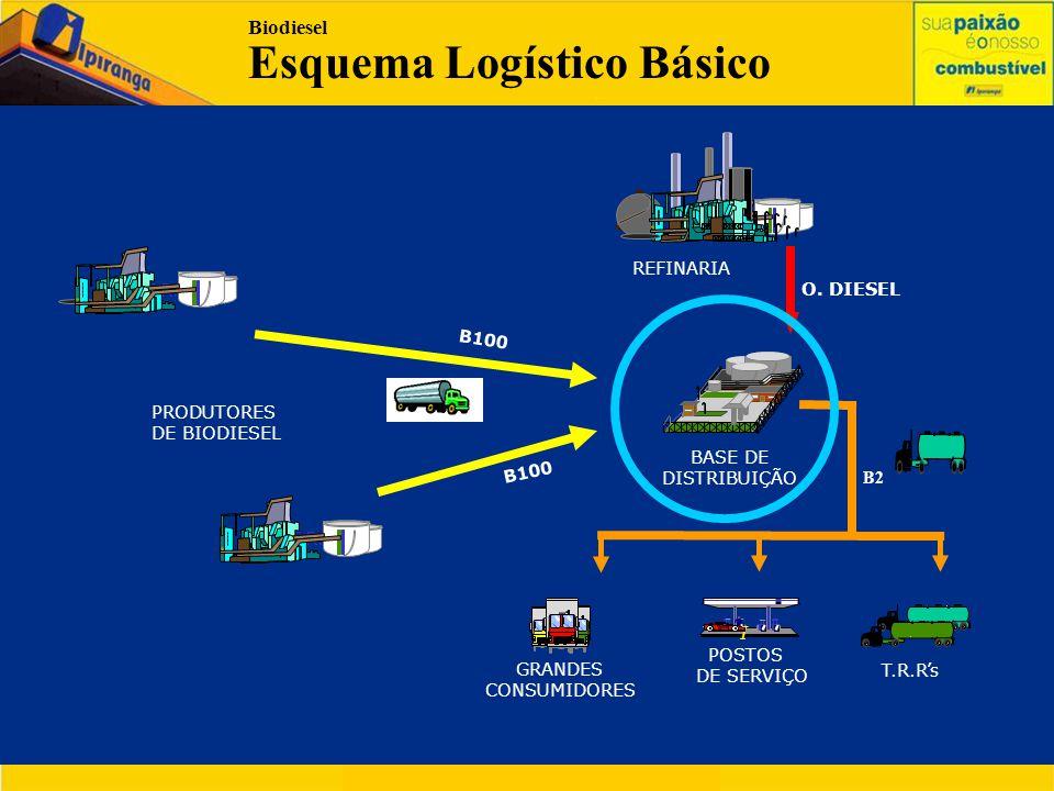 O setor de Distribuição está empenhado no PNB: • Adaptações das Bases em andamento.