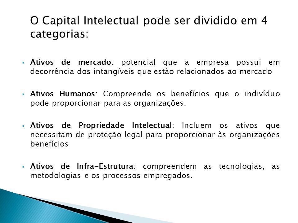 O Capital Intelectual pode ser dividido em 4 categorias:  Ativos de mercado: potencial que a empresa possui em decorrência dos intangíveis que estão