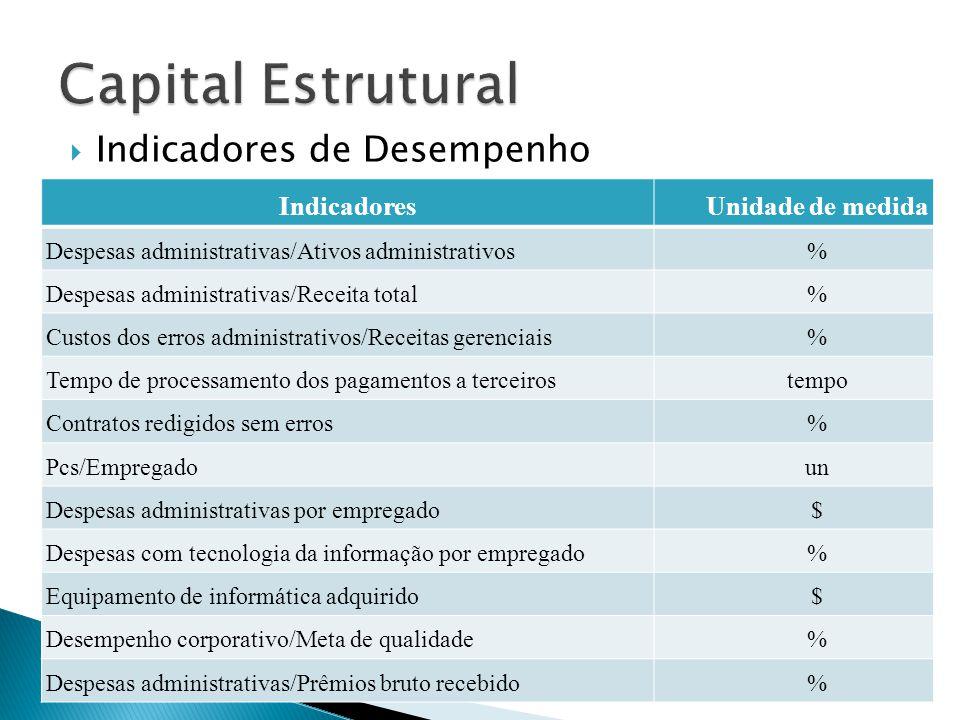  Indicadores de Desempenho IndicadoresUnidade de medida Despesas administrativas/Ativos administrativos% Despesas administrativas/Receita total% Cust