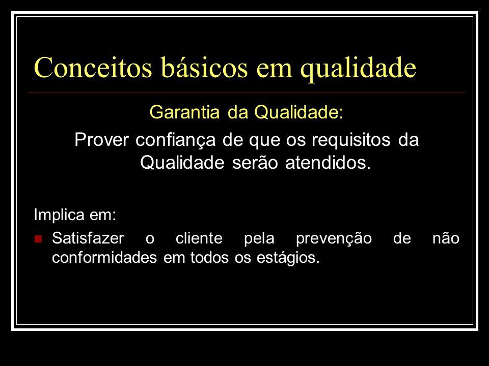 Conceitos básicos em qualidade Garantia da Qualidade: Prover confiança de que os requisitos da Qualidade serão atendidos. Implica em:  Satisfazer o c