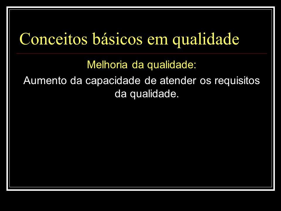 Conceitos básicos em qualidade Melhoria da qualidade: Aumento da capacidade de atender os requisitos da qualidade.