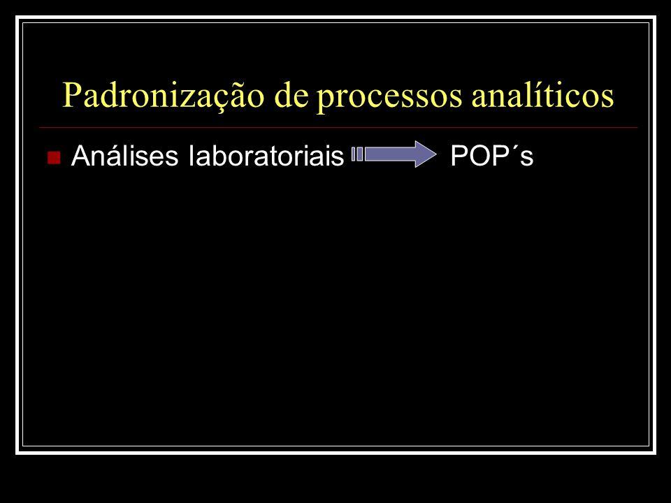 Padronização de processos analíticos  Análises laboratoriais POP´s