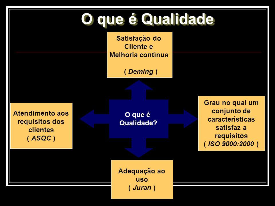 O que é Qualidade? Satisfação do Cliente e Melhoria contínua ( Deming ) Adequação ao uso ( Juran ) Grau no qual um conjunto de características satisfa