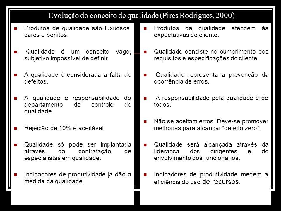 Evolução do conceito de qualidade (Pires Rodrigues, 2000)  Produtos de qualidade são luxuosos, caros e bonitos.  Qualidade é um conceito vago, subje