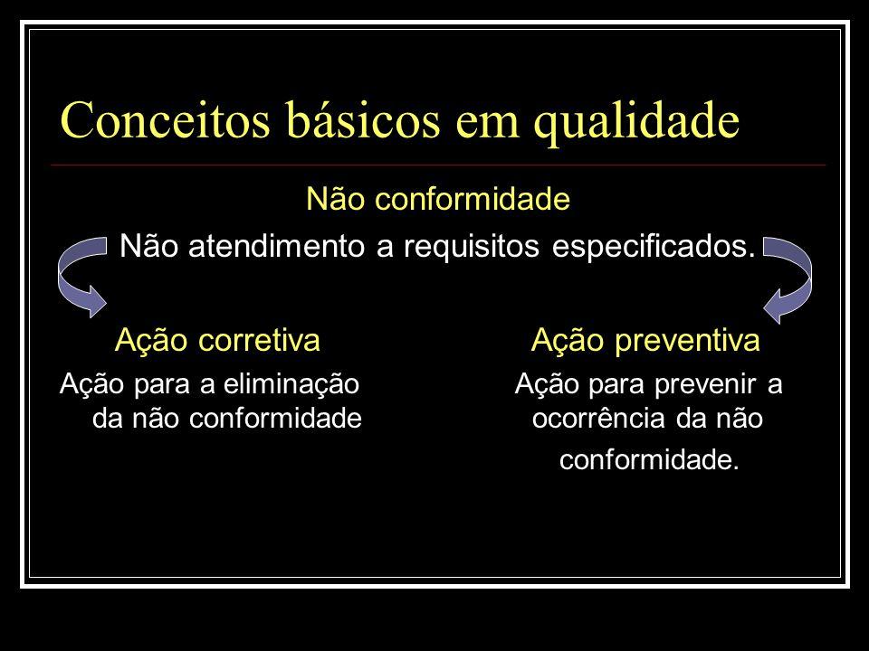 Conceitos básicos em qualidade Não conformidade Não atendimento a requisitos especificados. Ação corretiva Ação preventiva Ação para a eliminação Ação