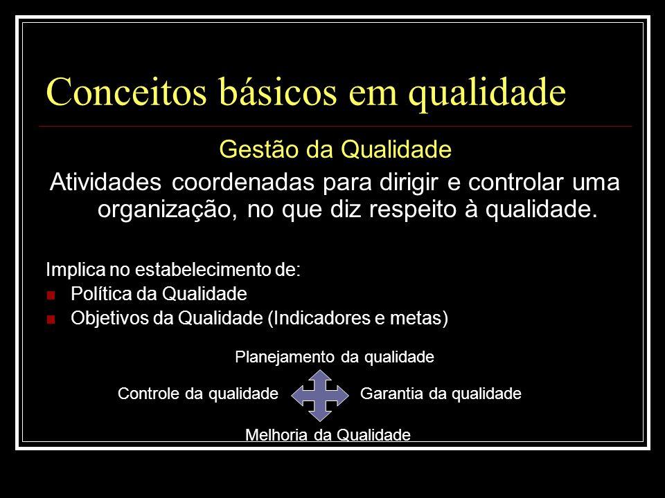 Conceitos básicos em qualidade Planejamento da Qualidade: Estabelecimento dos objetivos da qualidade, com especificação dos recursos e processos operacionais necessários.