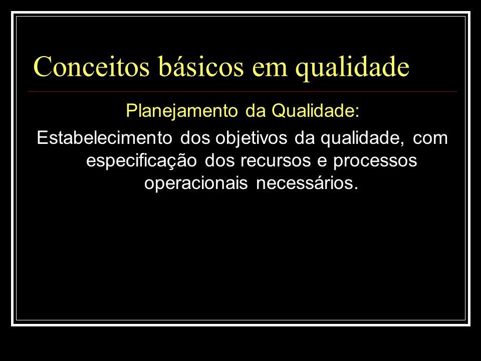 Conceitos básicos em qualidade Planejamento da Qualidade: Estabelecimento dos objetivos da qualidade, com especificação dos recursos e processos opera