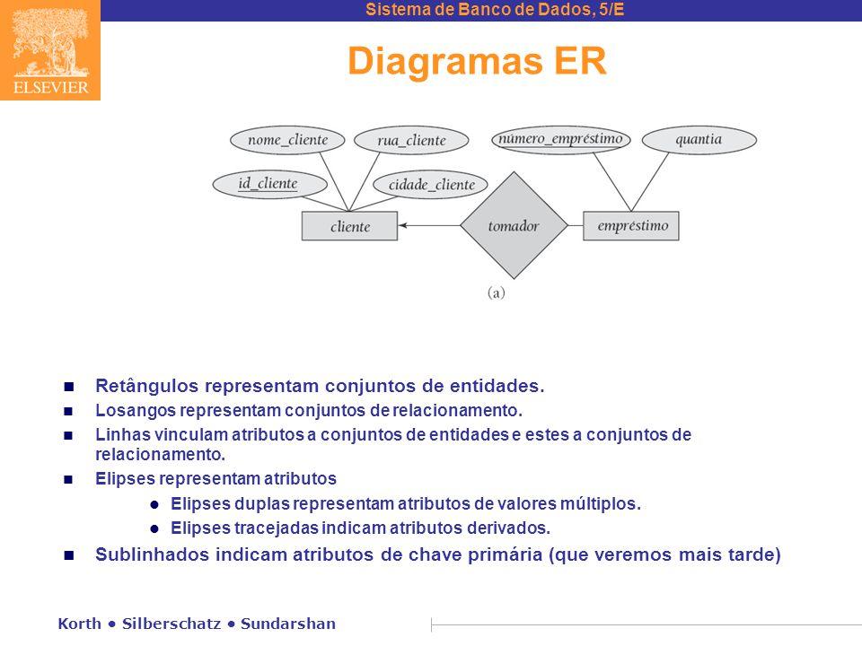 Sistema de Banco de Dados, 5/E Korth • Silberschatz • Sundarshan Diagramas ER n Retângulos representam conjuntos de entidades. n Losangos representam